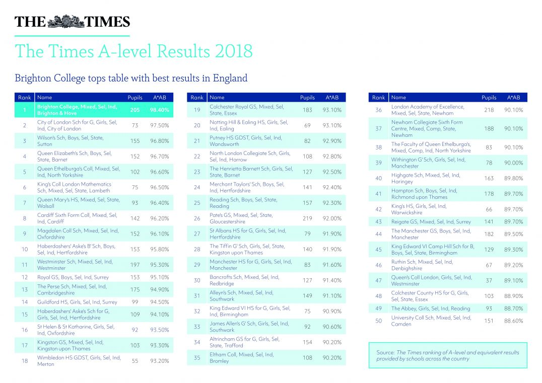 The Times Top Schools for A Level 2018